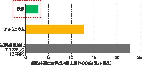 自動車用素材の製造時のCO2排出量(重さあたり)