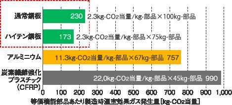 自動車用素材の製造時のCO2排出量(等価機能部品あたり)