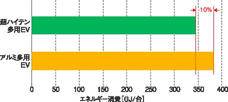 電気自動車(EV)における素材の違いによる生涯エネルギー消費量